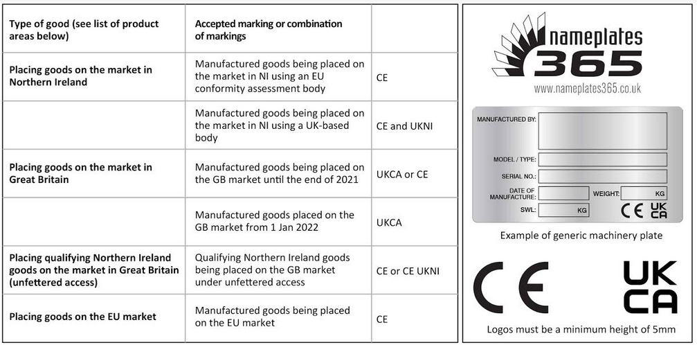 table of contents for ukca ce plates
